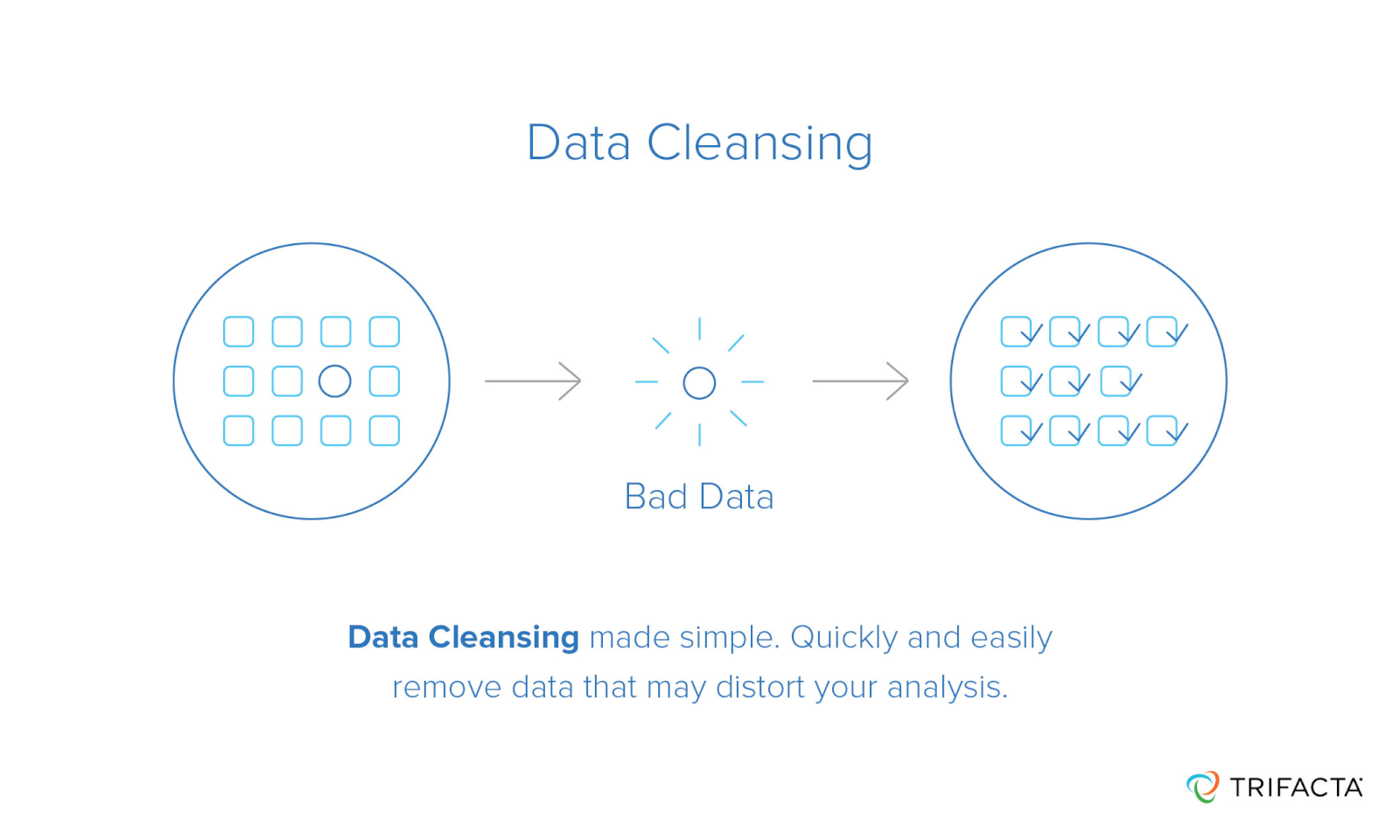 Data cleansing process to remove bad data for better analysis by businesses