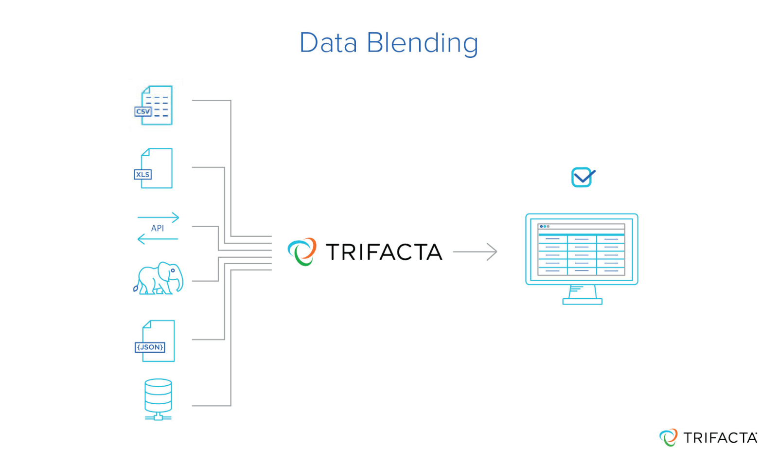 Data blending combines data from different sources like JSON, CSV and XLS into a consistent format for analysis