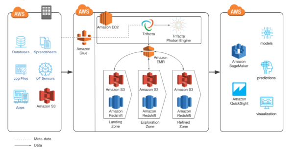 The Role of Data Preparation in an AWS Data Lake | Trifacta
