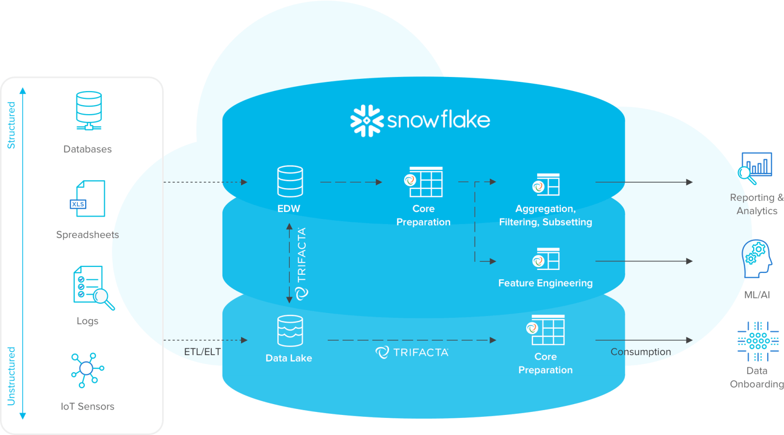 Trifacta for Snowflake: Data Prep for Your Cloud Data